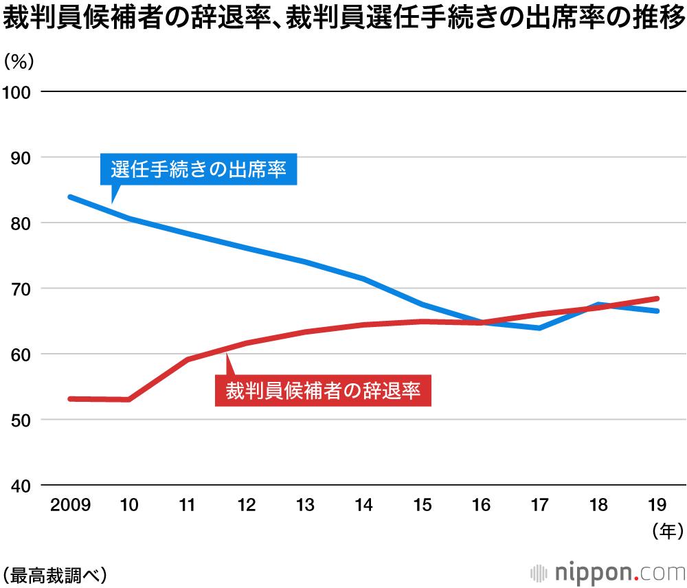2009年~2018年裁判員候補者の辞退率