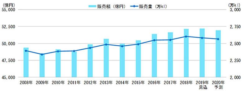 炭酸飲料(清涼飲料)市場の全体は横ばいから減少へ